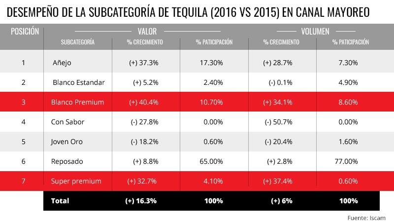 Más conocedores de tequila