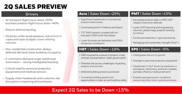 Honeywell augura resultados negativos para el segundo trimestre, debido a los efectos de la pandemia de Covid-19 en varios sectores industriales.