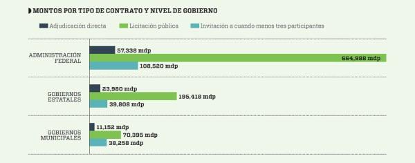 Gráfico Obra Pública Peña Nieto 2