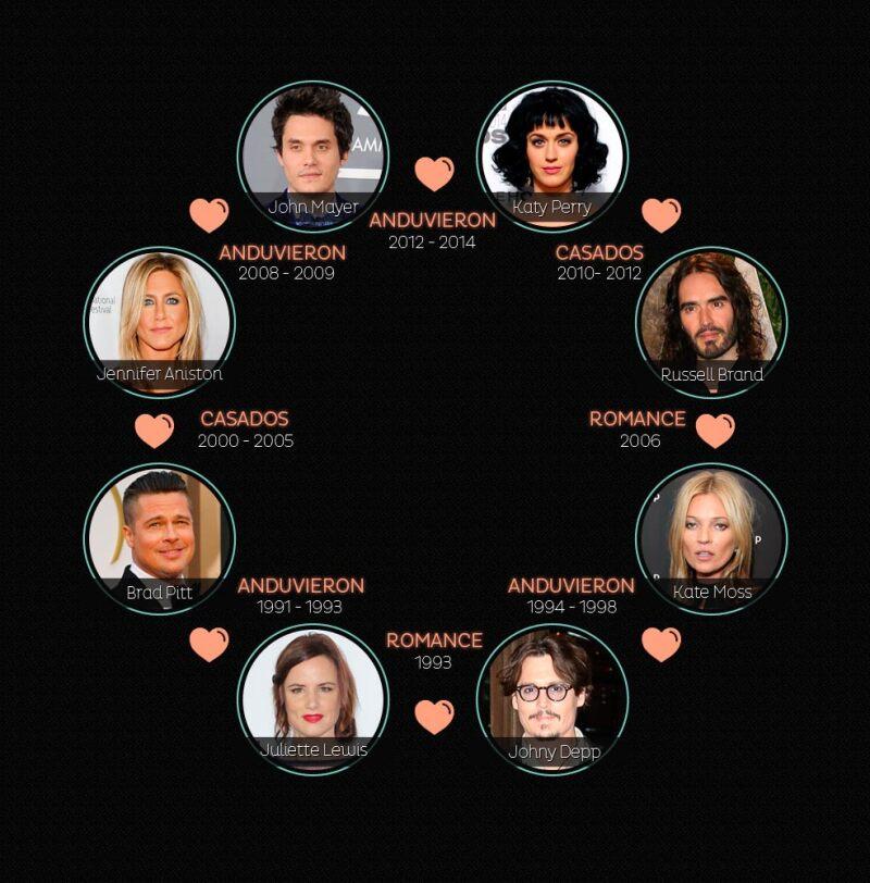 Algunos estuvieron casados y otros tan sólo tuvieron un romance fugaz, entérate cómo es que estrellas como Jennifer Aniston y Russell Brand están en el mismo círculo de ex parejas que Kate Moss.