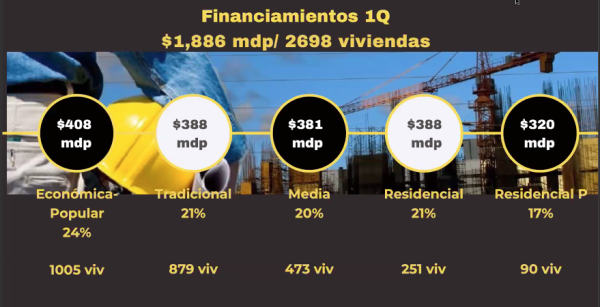 Financiamiento 1Q Tijuana.png