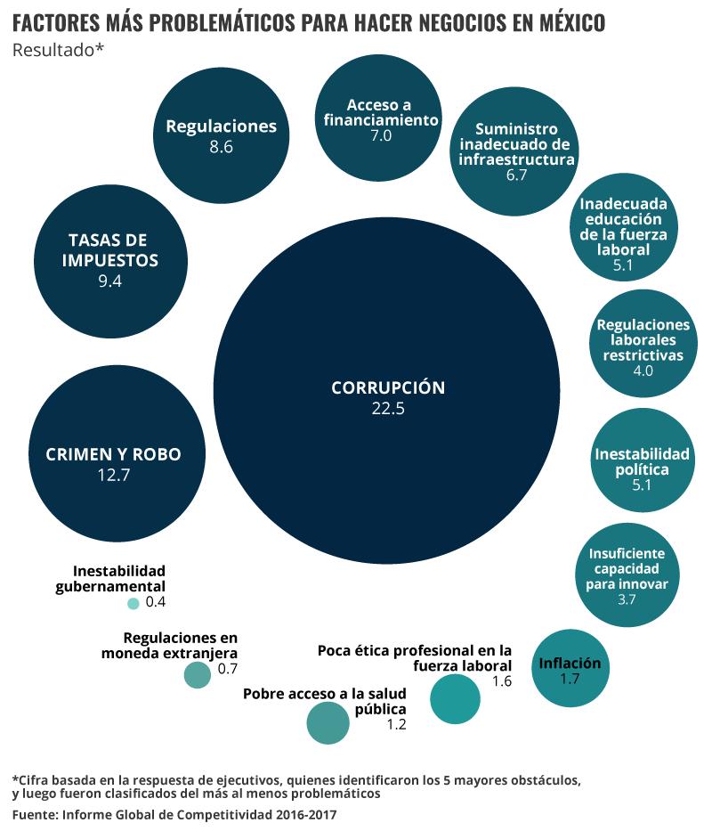 Factores más problemáticos para hacer negocios en México