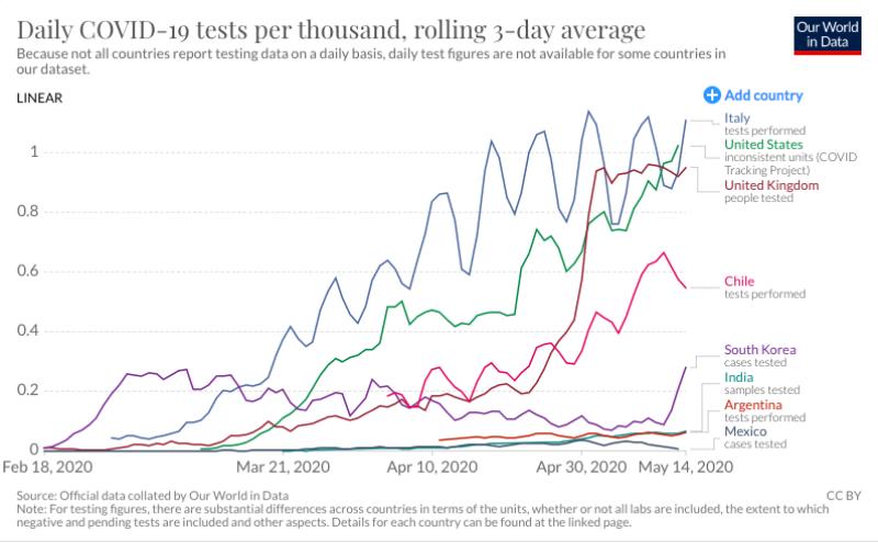 La curva de las pruebas