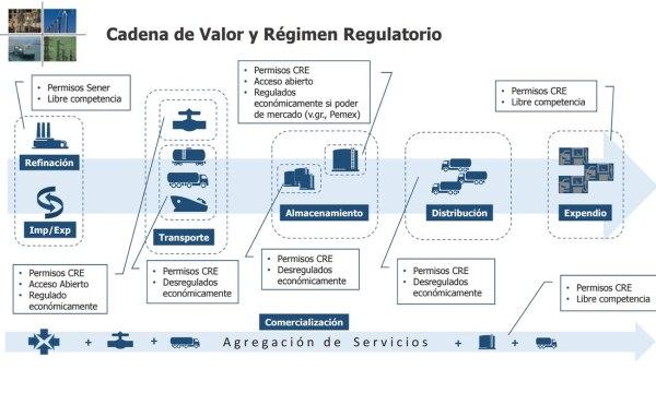 La apertura de la importación animará la inversión en toda la cadena de suministro.