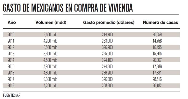 tabla gastos de mexicanos en compra de vivienda