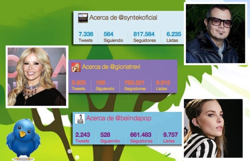 Aleks Syntek, Gloria Trevi y Belinda se perfilan como otro grupo de populares, pero aún no llegan al millón de seguidores.
