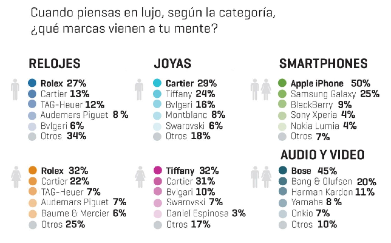 Si de relojes se trata, ambos sexos eligen Rolex. En cuanto a tecnología, los smartphones de Apple dominan su gusto y Bose lo hace en audio y video. En cuestión de joyas, los hombres eligen Cartier y las mujeres Tiffany.