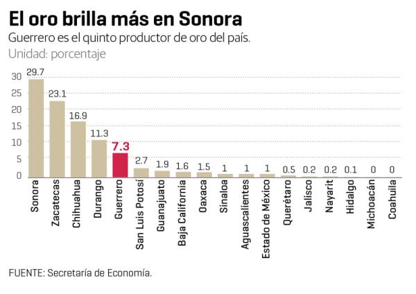 Guerrero está lejos todavía de Sonora, el mayor productor de oro de México.