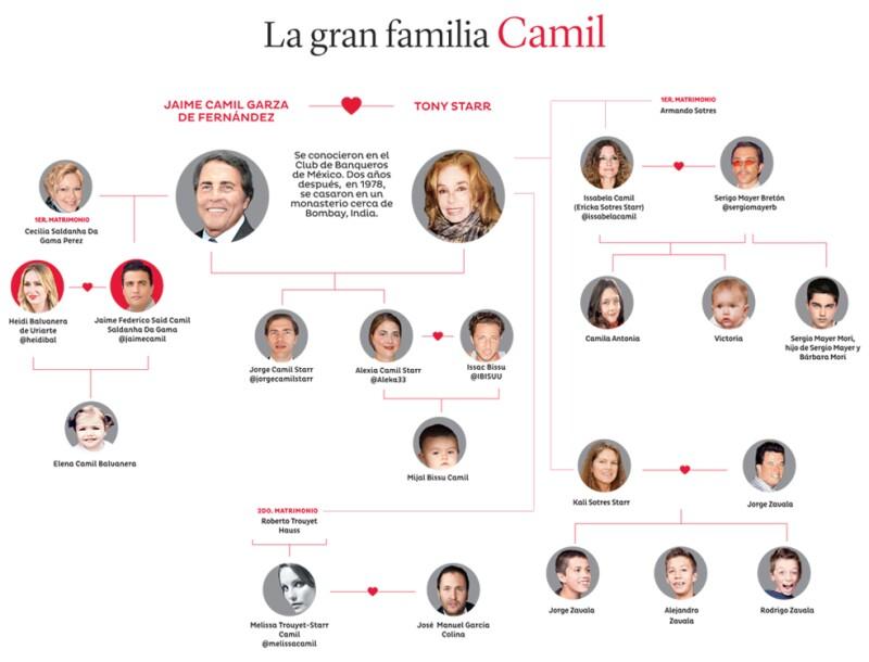 Empresarios, actores y modelos son algunas de las profesiones de la familia de Jaime e Issabela Camil. Aquí te decimos quién es quién.