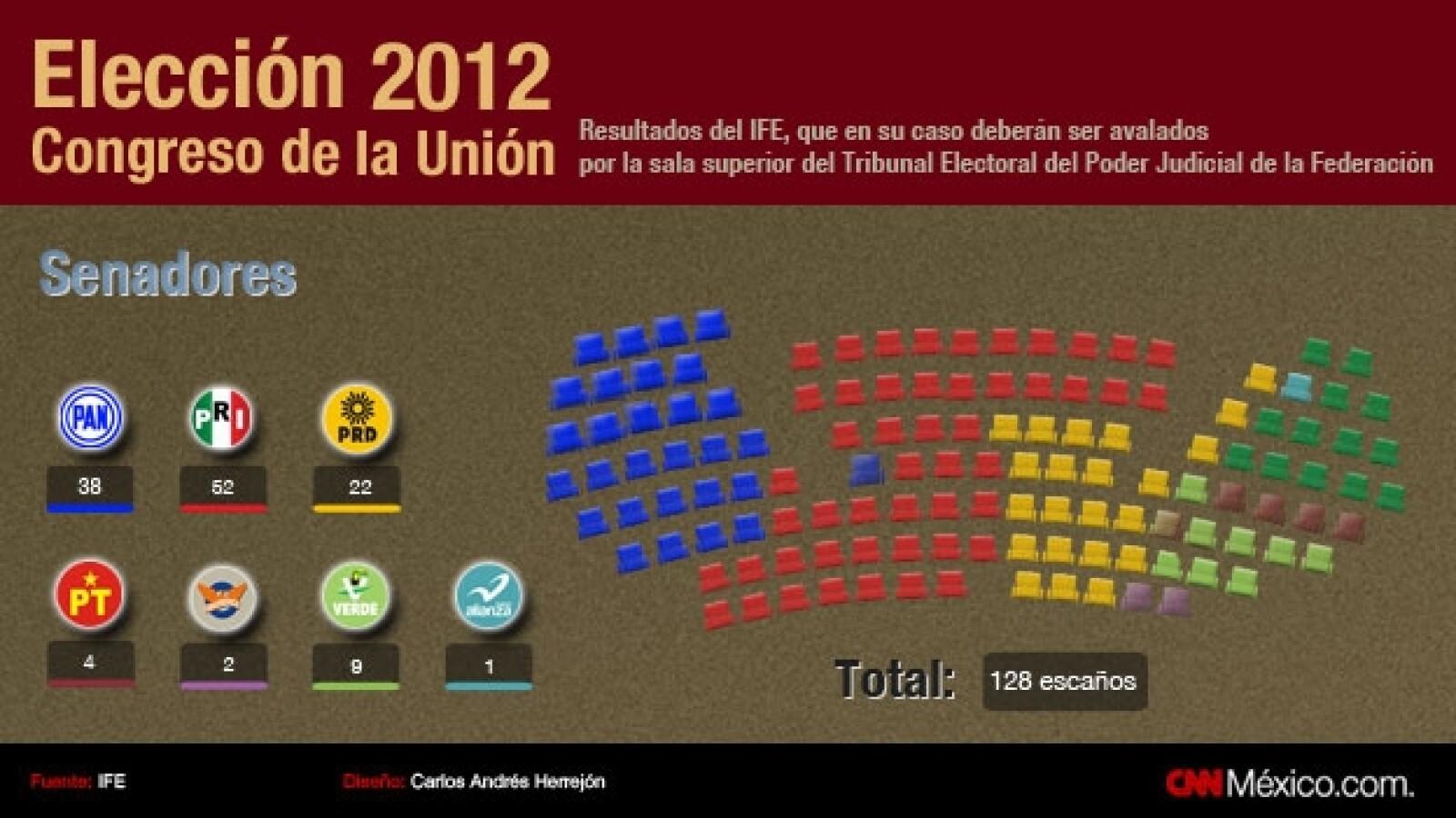 senadores congreso de la union