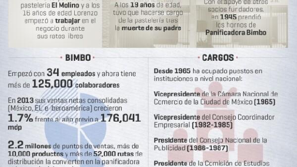 El empresario y filántropo mexicano cumple este 20 de noviembre 96 años de edad; Bimbo, la empresa que creó, es actualmente la panificadora más grande del mundo.