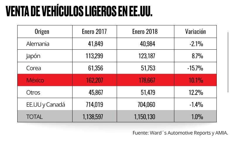 Cifras de exportaciones.