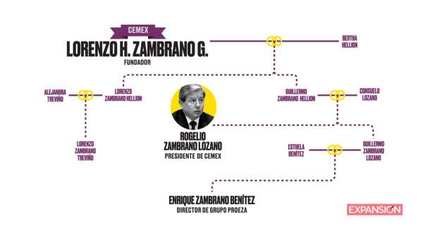 El empresario Rogelio Zambrano y sus cimientos familiares