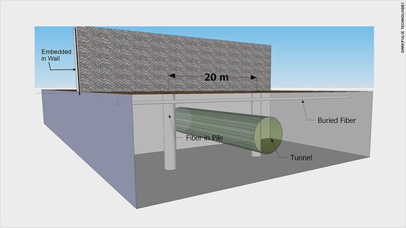 Detección de túneles