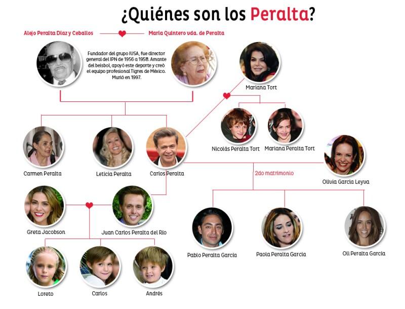 En fechas recientes la nieta de Carlos Peralta, Loreto, es el foco de atención por su paticipación en la cinta `No se aceptan devoluciones´, aquí te decimos quién es su familia.