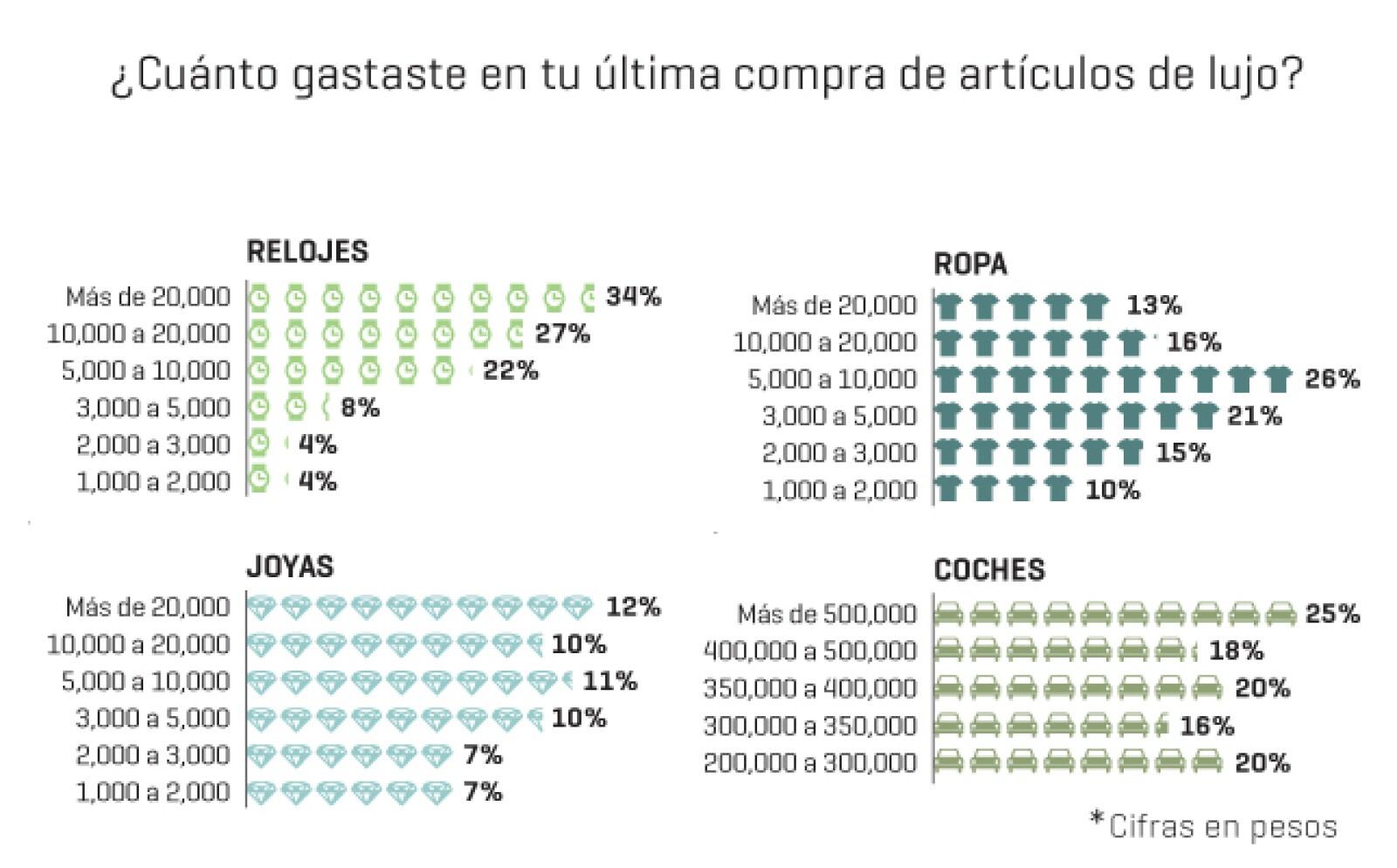 De acuerdo con la encuesta de Expansión, la mayoría (34%) de los suscriptores adquirió relojes en su última compra de lujo, cuyo monto rebasó los 20,000 pesos.