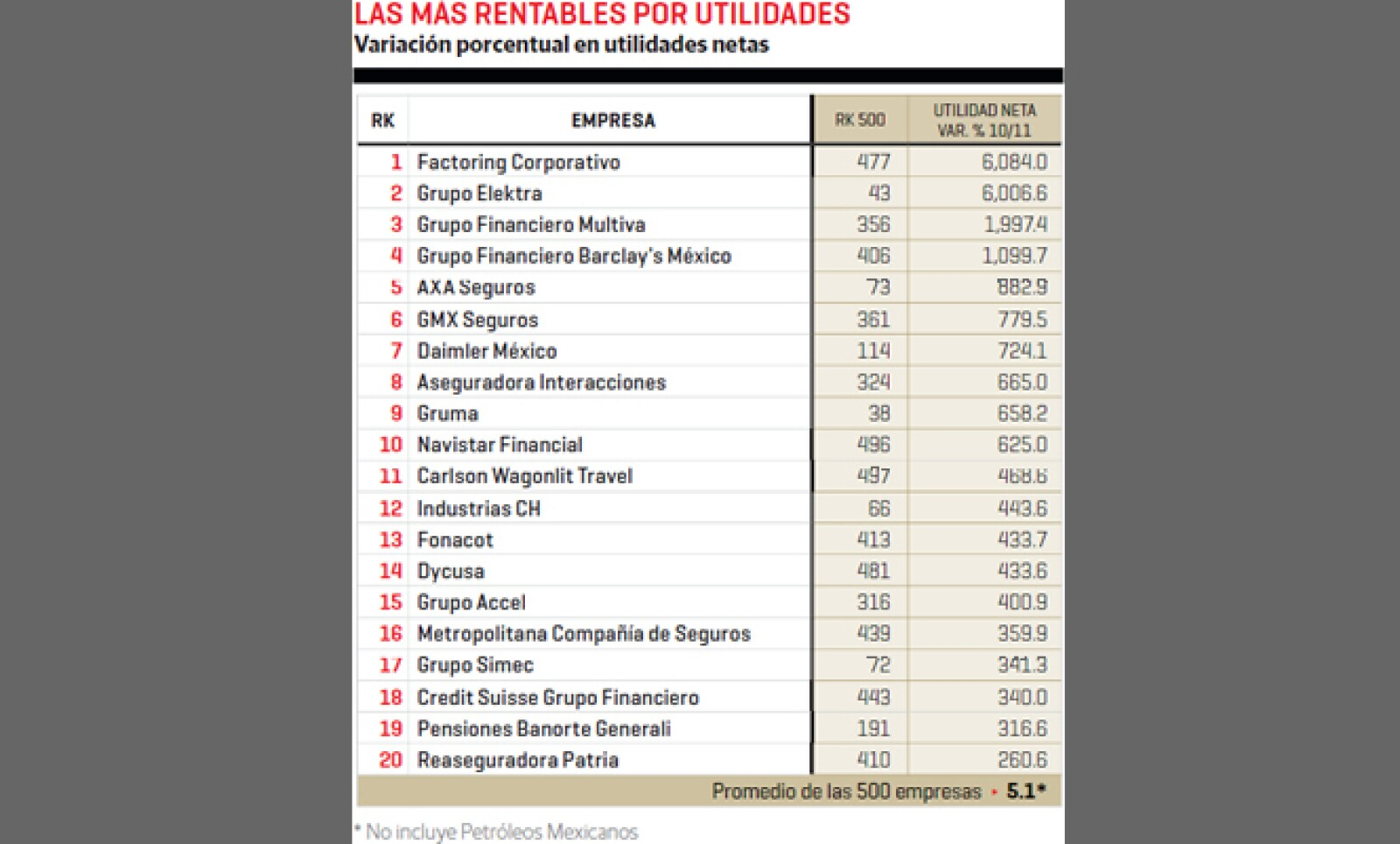 Factoring Corporativo y Grupo Elektra fueron las firmas más rentables por utilidades netas entre 2010 y 2011.