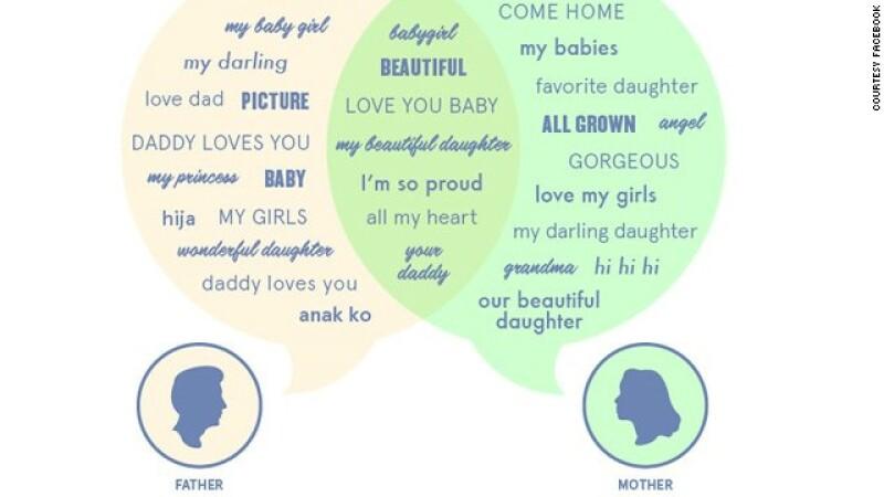 relaciones padres hijos facebook