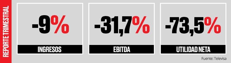 Reporte Televisa