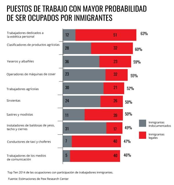 Oportunidad para inmigrantes