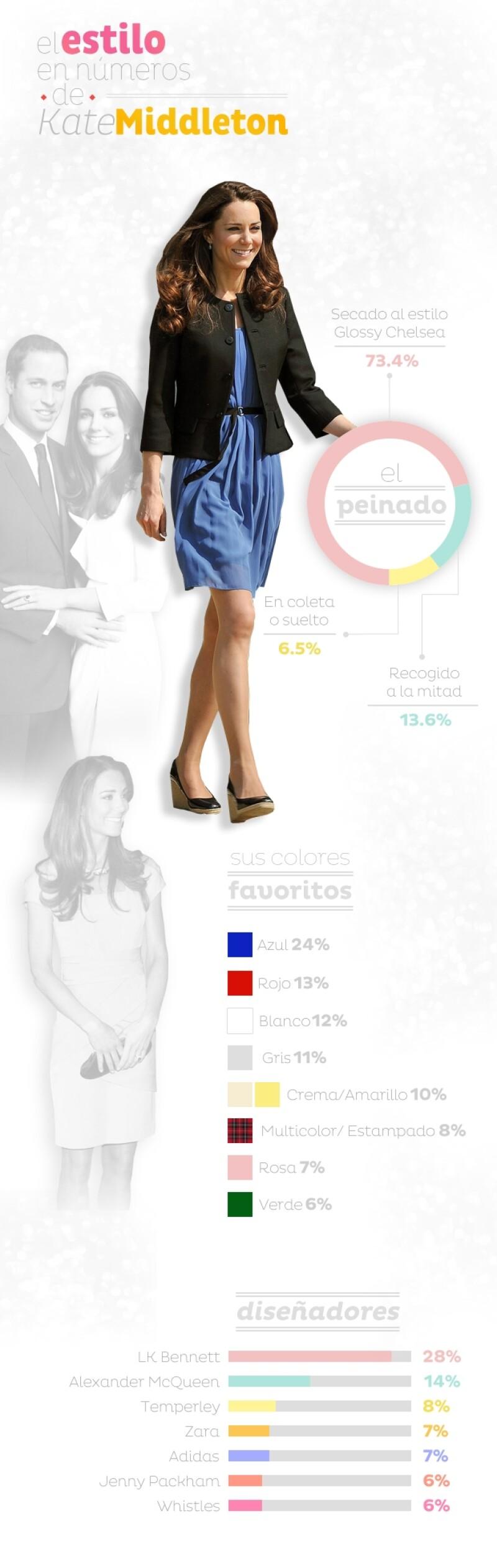 Desde que se comprometiera con el príncipe Guillermo en 2011 Middleton ha aparecido con 100 diferentes looks de los cuales te decímos; sus colores favoritos, peinados elegidos y marcas predilectas.