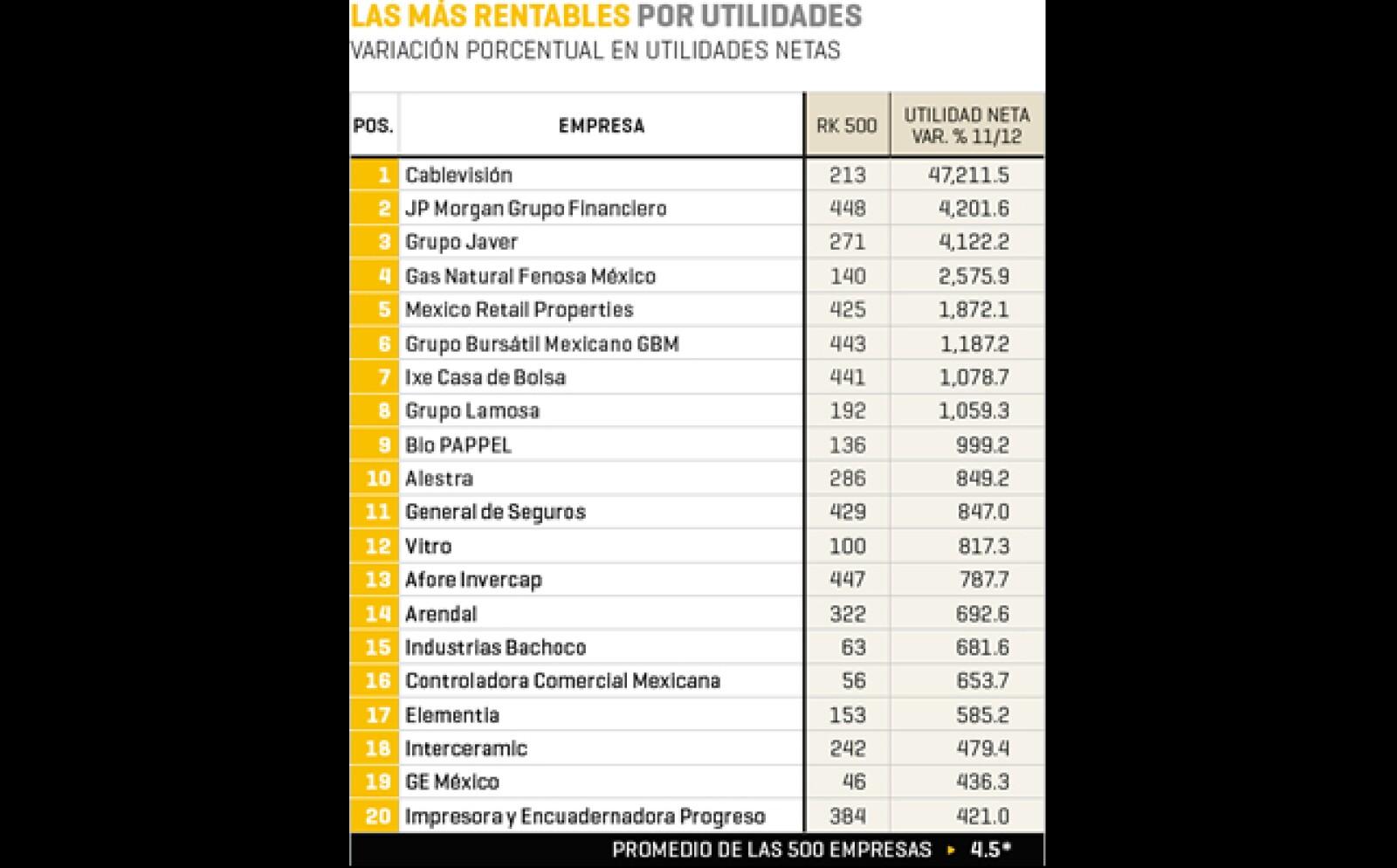 Cablevisión (posición 213 en el ranking 2013 de 'Las 500' ), JP Morgan Grupo Financiero (448) y Grupo Javer (271), lideran las 20 firmas más rentables según sus utilidades.