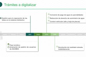 Proceso de digitalización de trámites con Llave CDMX (abril - julio).