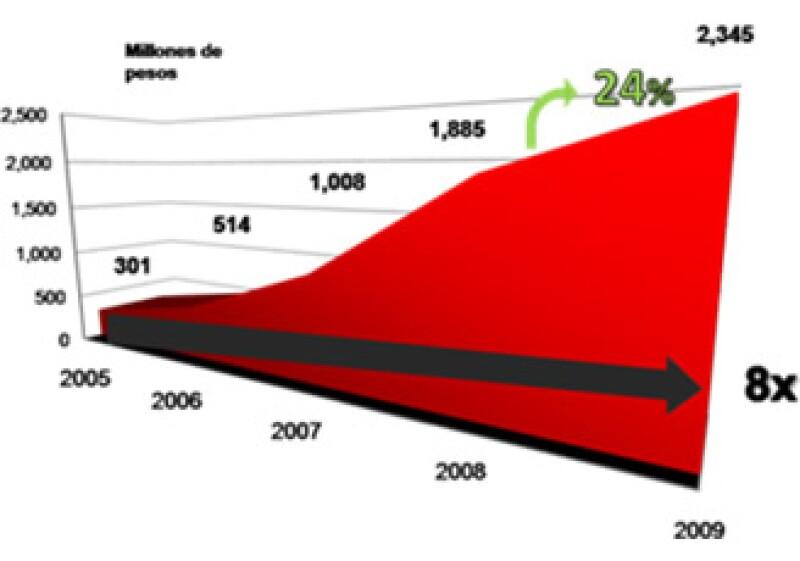 La publicidad en línea ha venido en aumento constante en los últimos 5 años. (Foto: Cortesía IAB)