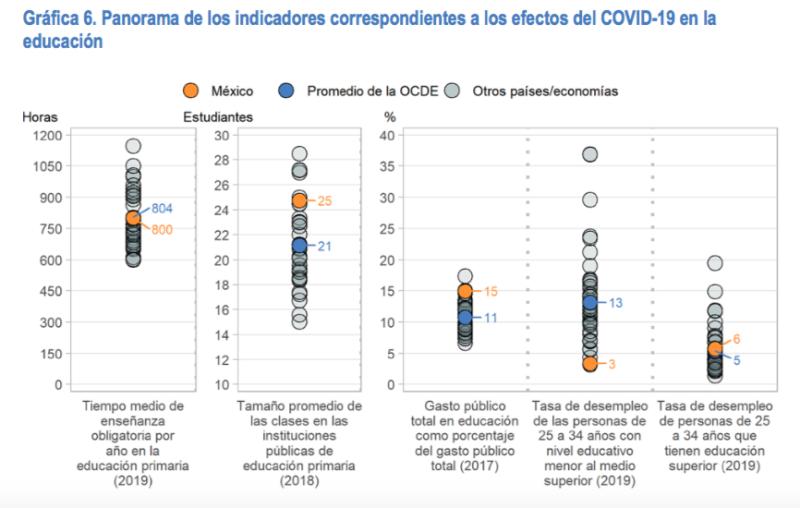 Impacto COVID OCDE