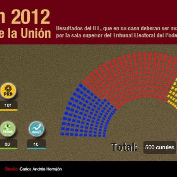 diputados congreso de la union