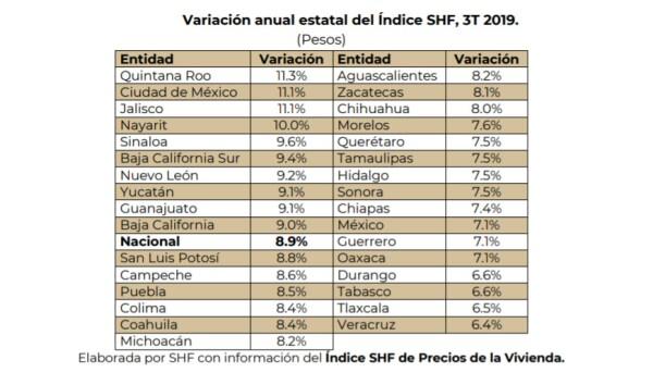 precios vivienda SHF
