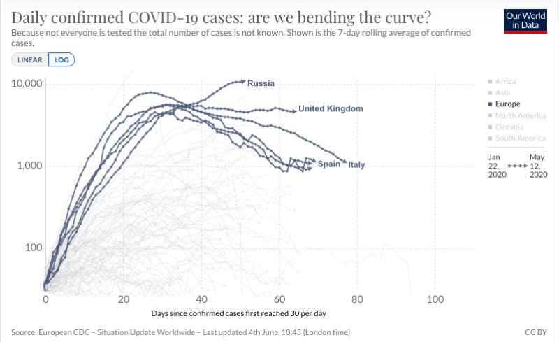 La curva de 100 días en Europa