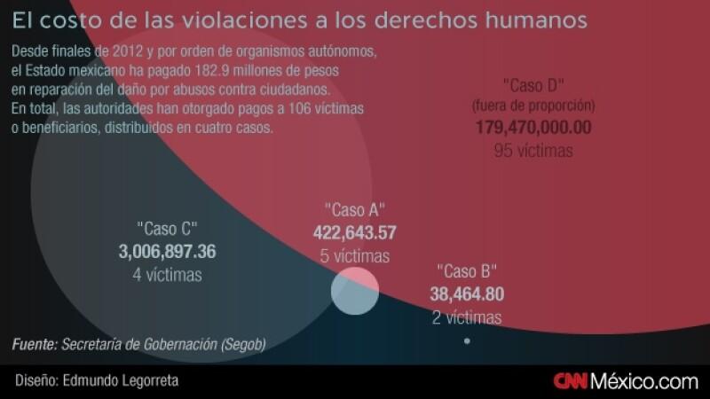 Pagos en derechos humanos