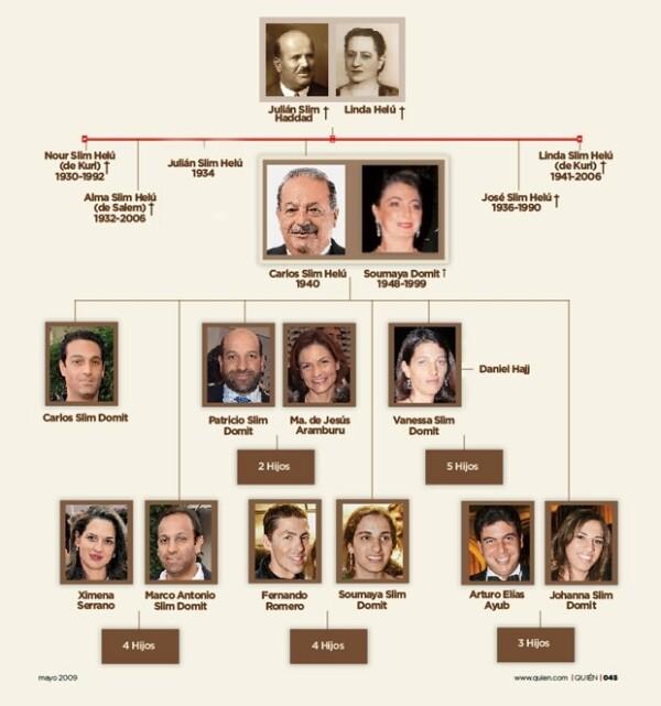 Árbol genealógico de la familia Slim. Todos los hermanos de Carlos Slim Domit están casados.