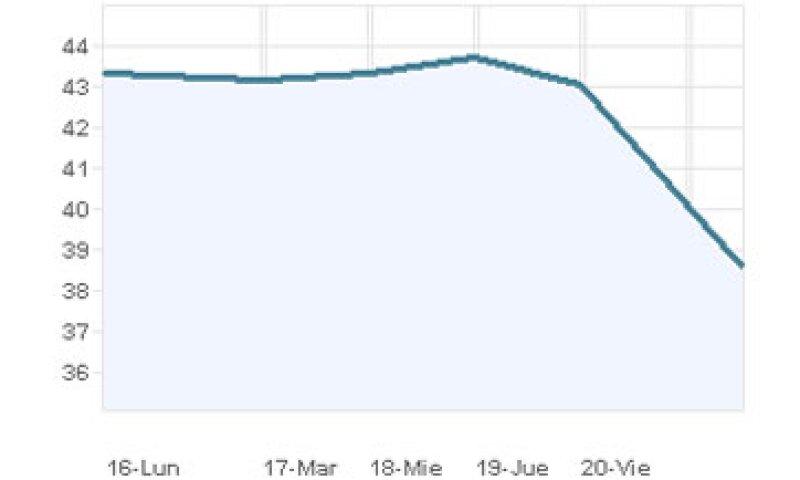 Las acciones de la firma registraron un descenso de 14.31% a 37 pesos. (Foto: Especial)