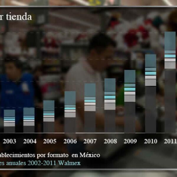 El mayor crecimiento en la última década se dio en sus formatos Aurrerá y Bodega Aurrerá.