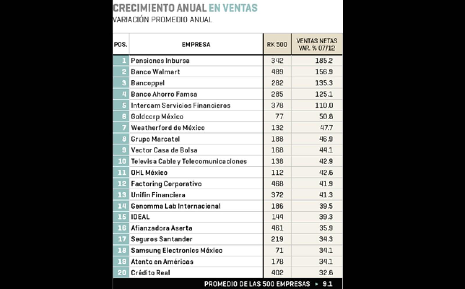 Pensiones Inbursa (posición 342 en el ranking 2013 de 'Las 500'), Banco Walmart (489) y Bancoppel (282), son las firmas que tuvieron el mayor crecimiento anual en ventas.