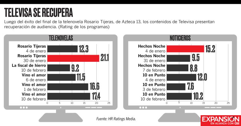 Televisa Esta Superando El Exito Que Tuvo La Produccion De Tv Azteca Durante El Primer Bimestre Del Ano Edmundo Legorreta