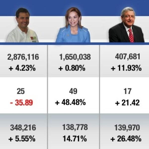 facebook de candidatos enredados, semana 15, 27 de mayo