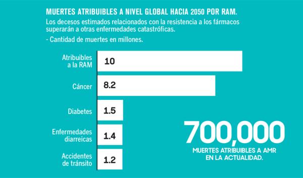 Las muertes relacionadas con la RAM se multiplicarán más de 10 veces hacia 2050, según una presentación de Marisa Caipo, de la FAO.