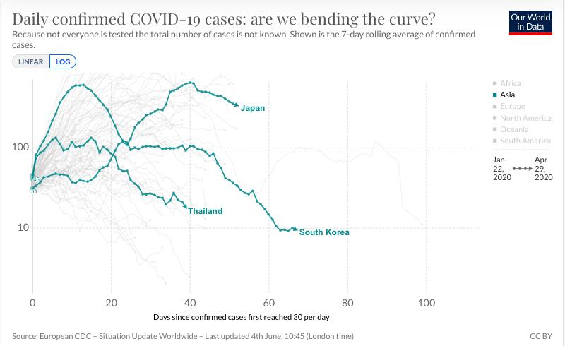 Curva en los primeros países con casos de COVID-19