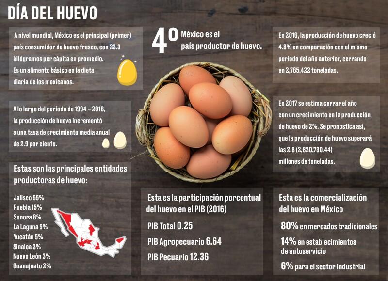 México, cuarto productor de huevo a nivel mundial