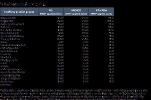 Tabla de tarifas de OMC