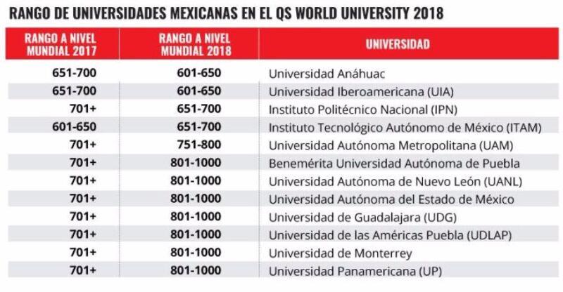 Las mejores en México