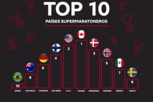 Países maratoneros
