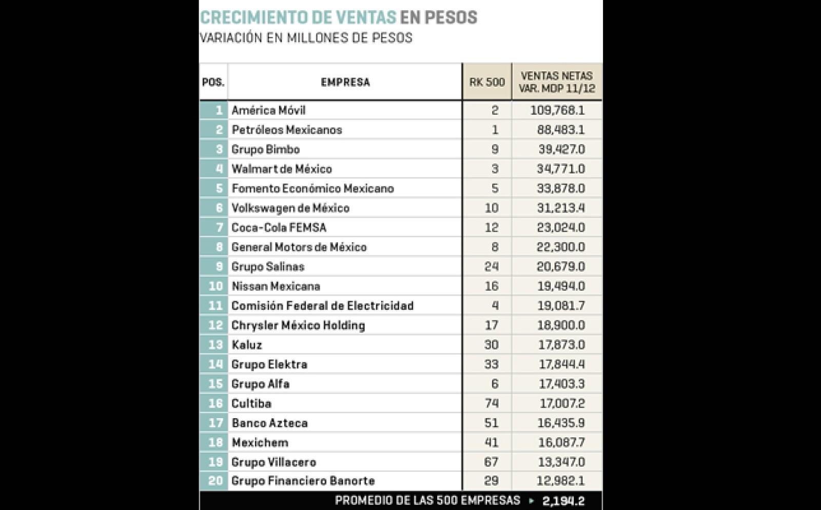América Móvil (posición 2 en el ranking 2013 de 'Las 500'), Petróleos Mexicanos (1) y Grupo Bimbo (9) lideran el listado de las empresas con mayor crecimiento en ventas (en pesos).