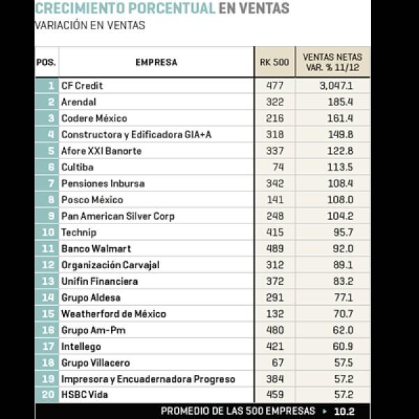 CF Credit (posición 477 en el ranking 2013 de 'Las 500'), Arendal (322) y Codere México (216) son las tres primeros lugares del listado de crecimiento porcentual en ventas.