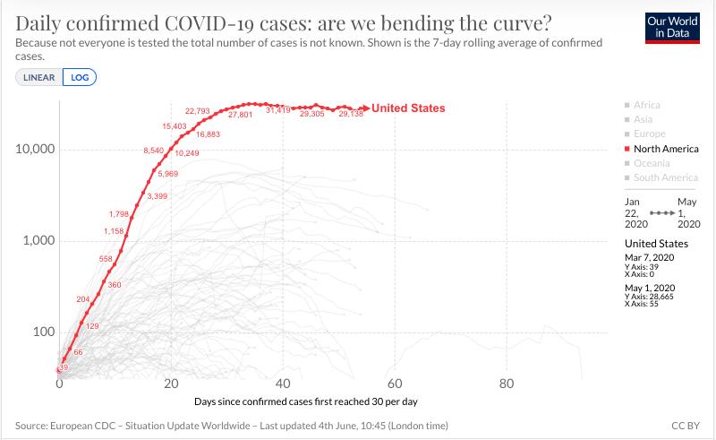 Curva EU a 100 días de la pandemia