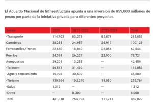 Gráfico Acuerdo Nacional Infraestructura