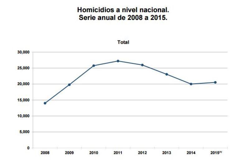 Repuntan homicidios